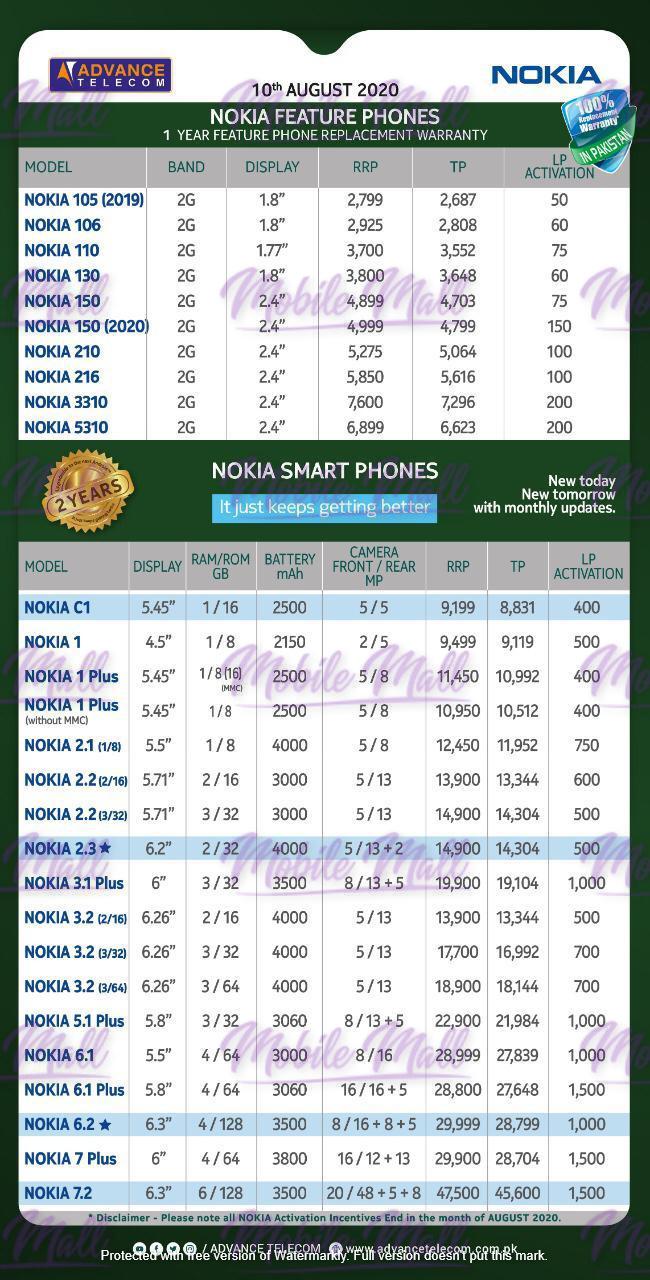 Nokia Dealer Price List - September 2020